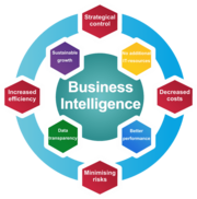 Experience The Power Of BI with Visioneer360